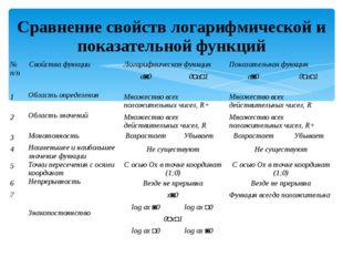 Сравнение свойств логарифмической и показательной функций №п/п Свойства функц