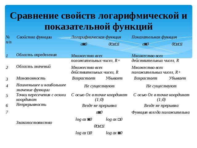 Сравнение свойств логарифмической и показательной функций №п/п Свойства функц...
