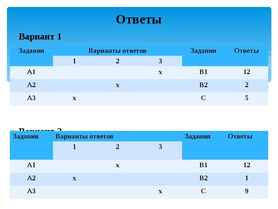 Вариант 1 Вариант 2 Ответы Задания Варианты ответов Задания Ответы 1 2 3 А1 х...