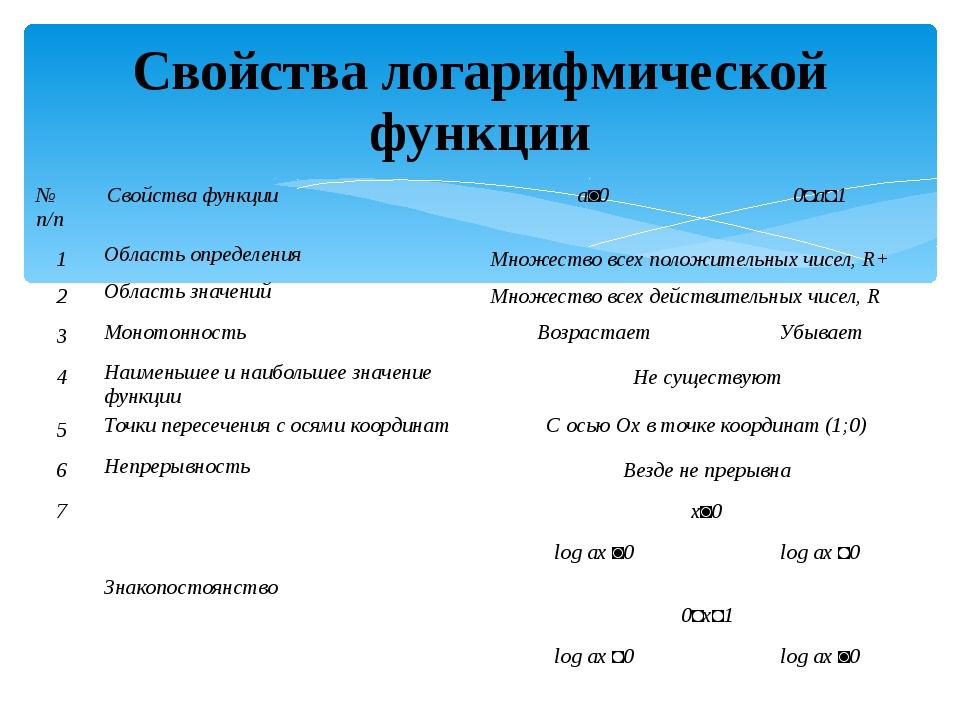 Свойства логарифмической функции № п/п Свойствафункции а˃0 0˂а˂1 1 Область оп...