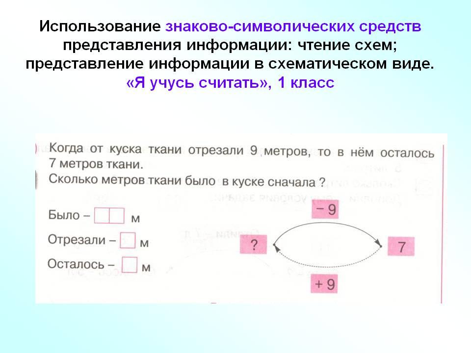 E:\Мониторинг УУД\0051-051-Ispolzovanie-znakovo-simvolicheskikh-sredstv.jpg