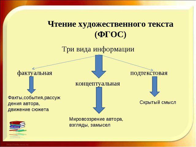 Чтение художественного текста (ФГОС) Три вида информации концептуальная факту...