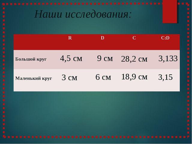 Наши исследования: 6 см 9 см 4,5 см 3 см 18,9 см 28,2 см 3,133 3,15  R D C...