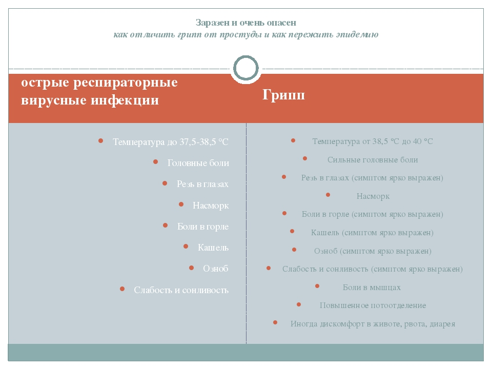 острые респираторные вирусные инфекции Грипп Температура до 37,5-38,5 °C Голо...
