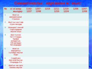 Семантикалық картамен жұмыс: № оқиғалар жылдар 1162-1227 1207-1208 1219 1211-