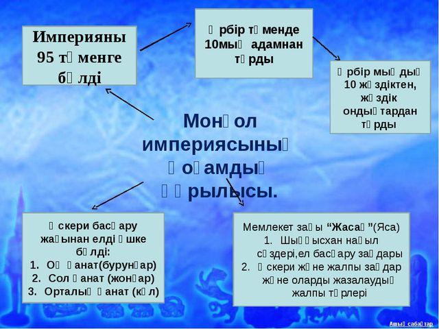 Монғолдардың қазақстанды жаулап алуы. Үлкен ұлы Жошы 1207-1208жж Енесей қырғ...