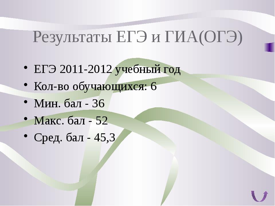 Результаты ЕГЭ и ГИА(ОГЭ) ЕГЭ 2011-2012 учебный год Кол-во обучающихся: 6 Мин...
