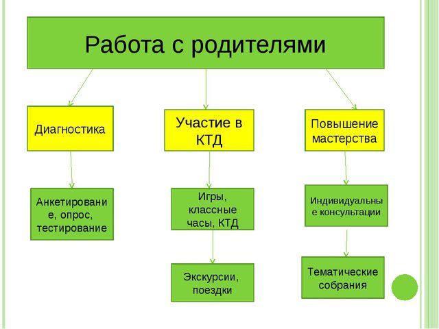 Работа с родителями Диагностика Участие в КТД Повышение мастерства Анкетиров...