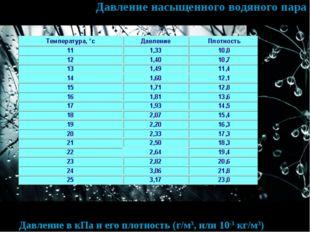 Давление насыщенного водяного пара Давление в кПа и его плотность (г/м3, или