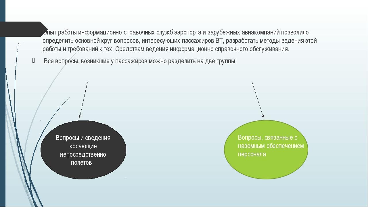 Опыт работы информационно справочных служб аэропорта и зарубежных авиакомпани...