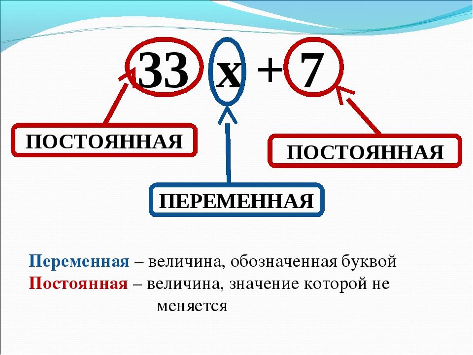 33 х + 7 ПОСТОЯННАЯ ПОСТОЯННАЯ ПЕРЕМЕННАЯ Переменная – величина, обозначенная...