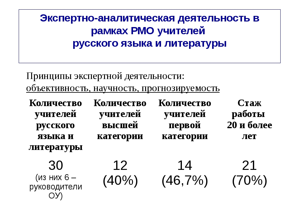 Экспертно-аналитическая деятельность в рамках РМО учителей русского языка и л...
