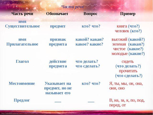 Части речи Частьречи Обозначает Вопрос Пример имя Существительное предмет кто...