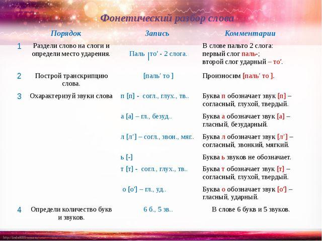 Фонетический разбор слова Порядок Запись Комментарии 1 Раздели слово на слоги...