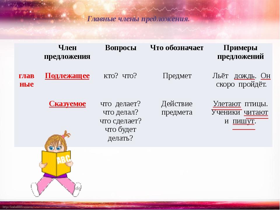 Главные члены предложения. Член предложения Вопросы Что обозначает Примеры пр...