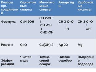 Классы орг. соединений Одноатомные спирты Многоатомныеспирты Альдегиды Карбо