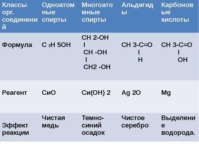 Классы орг. соединений Одноатомные спирты Многоатомныеспирты Альдегиды Карбо...