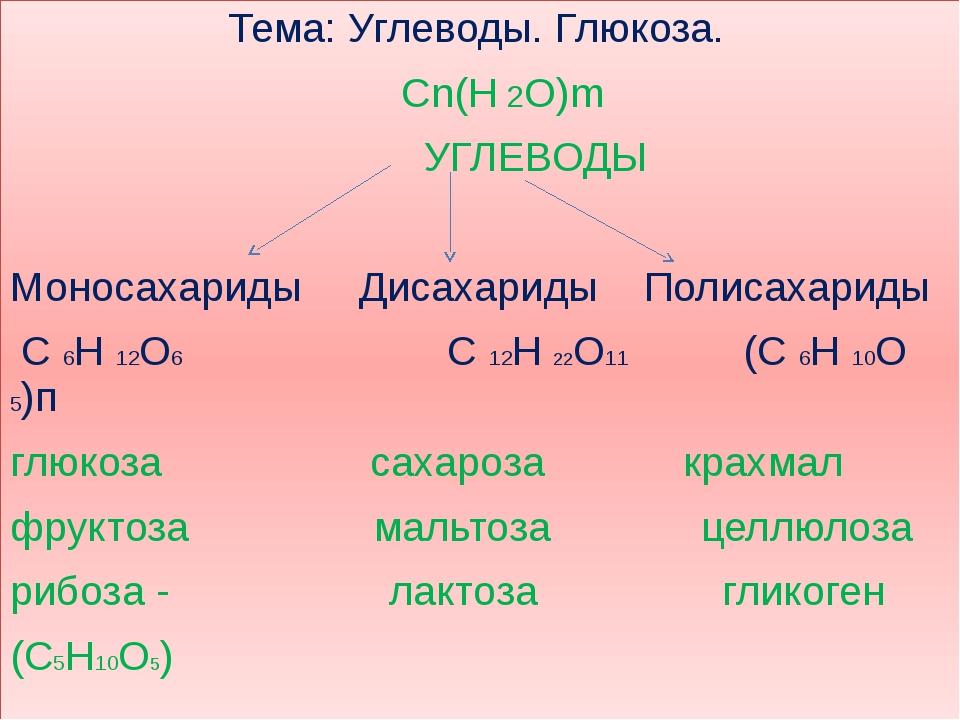 Тема: Углеводы. Глюкоза. Сn(Н 2О)m УГЛЕВОДЫ Моносахариды Дисахариды Полисаха...