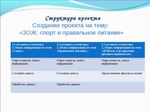 Структура проекта Создание проекта на тему: «ЗОЖ: спорт и правильное питание