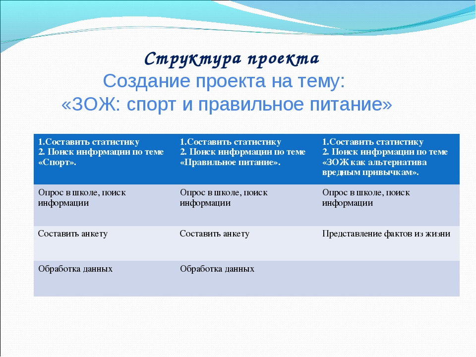 Структура проекта Создание проекта на тему: «ЗОЖ: спорт и правильное питание...