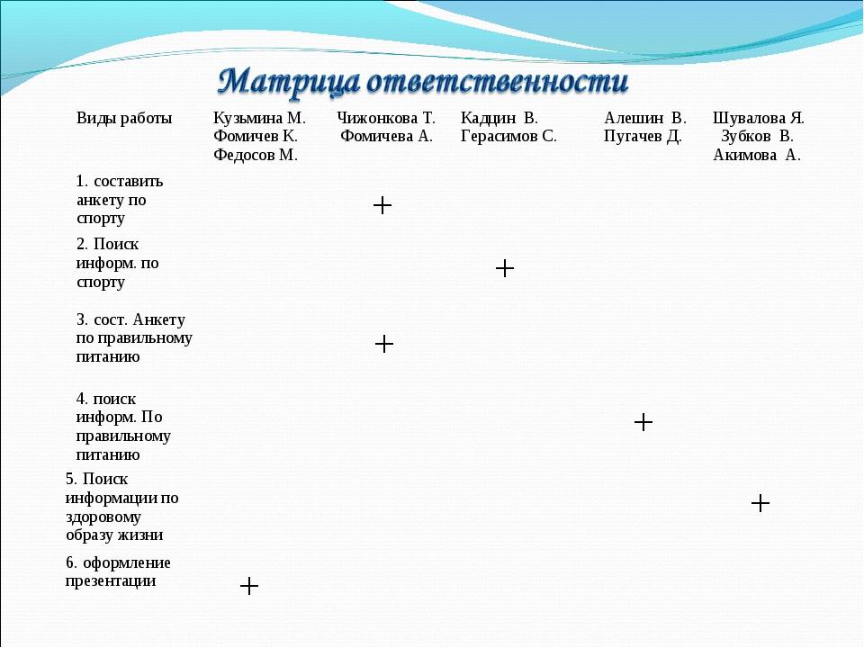 Виды работыКузьмина М. Фомичев К. Федосов М.Чижонкова Т. Фомичева А.Кадцин...