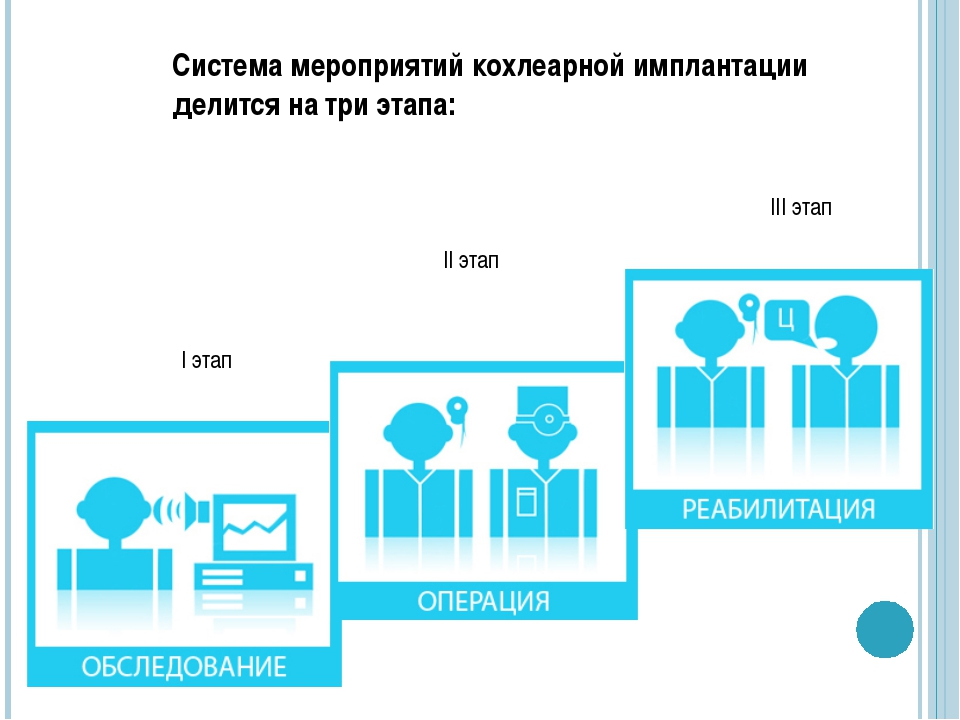Система мероприятий кохлеарной имплантации делится на три этапа: I этап II эт...