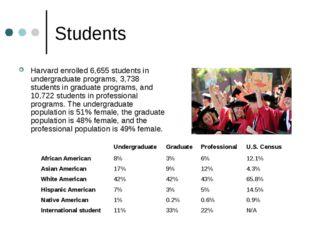 Students Harvard enrolled 6,655 students in undergraduate programs, 3,738 stu
