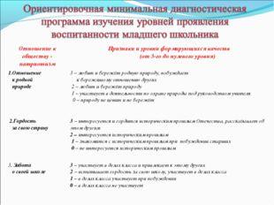 Отношение к обществу - патриотизмПризнаки и уровни формирующихся качеств (от