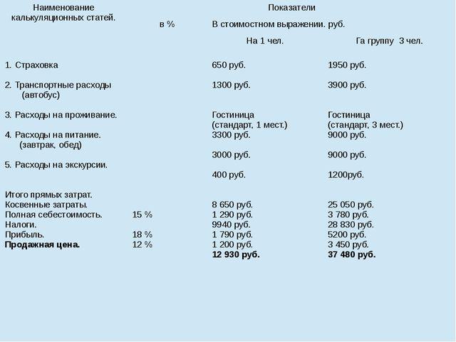 Наименованиекалькуляционных статей. Показатели в % В стоимостном выражении. р...