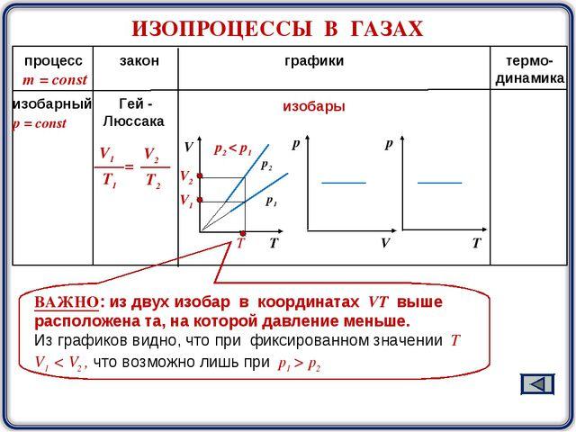 ИЗОПРОЦЕССЫ В ГАЗАХ процесс закон графики термо- динамика m = const р2 р1 изо...