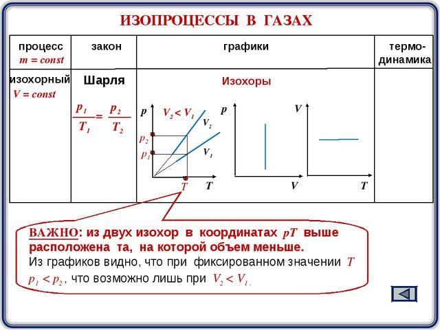 ИЗОПРОЦЕССЫ В ГАЗАХ m = const процесс закон графики термо- динамика V2 V1 Изо...