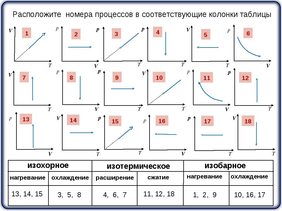 1 3 2 4 5 6 7 8 9 10 11 12 13 14 15 16 17 18 Расположите номера процессов в с...