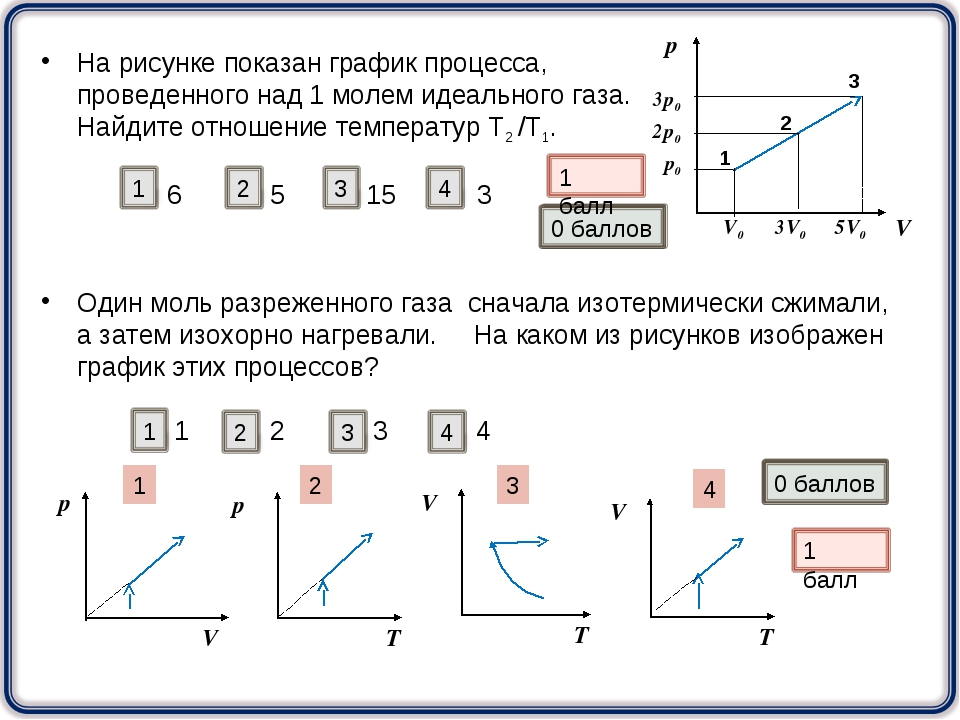На рисунке показан график процесса, проведенного над 1 молем идеального газа....
