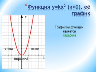 ветви ветви вершина Графиком функции является парабола У Х