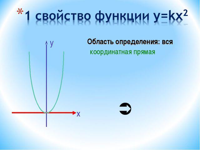 Область определения: вся координатная прямая х у 