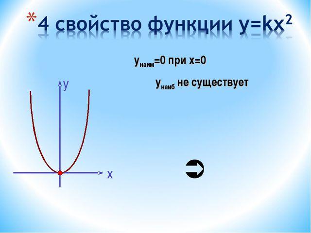 унаим=0 при х=0 унаиб не существует 