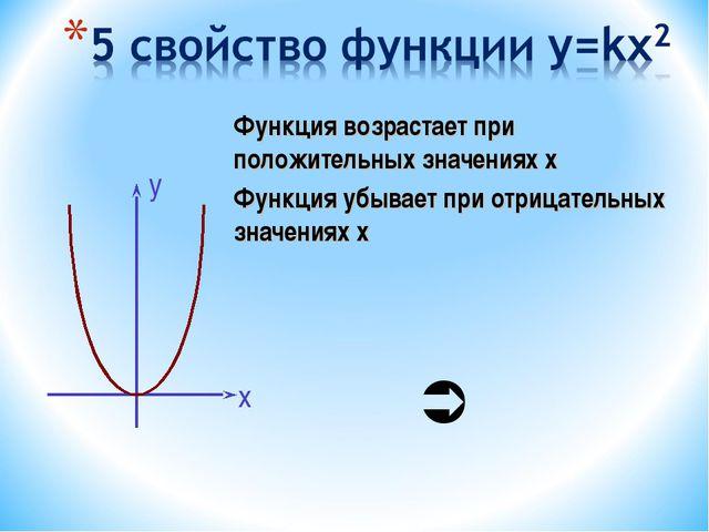 Функция возрастает при положительных значениях х Функция убывает при отрицате...