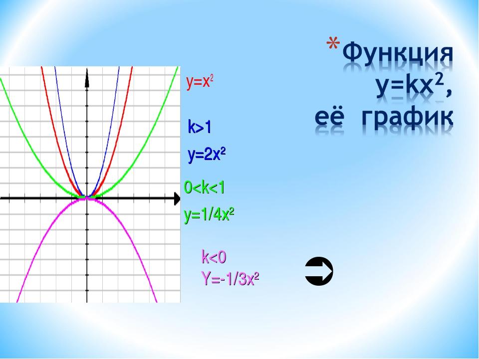 y=x2 k>1 y=2x2 0