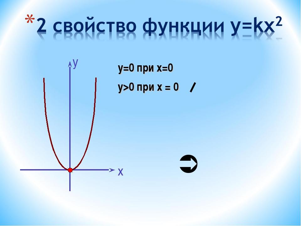 y=0 при х=0 у>0 при х = 0 