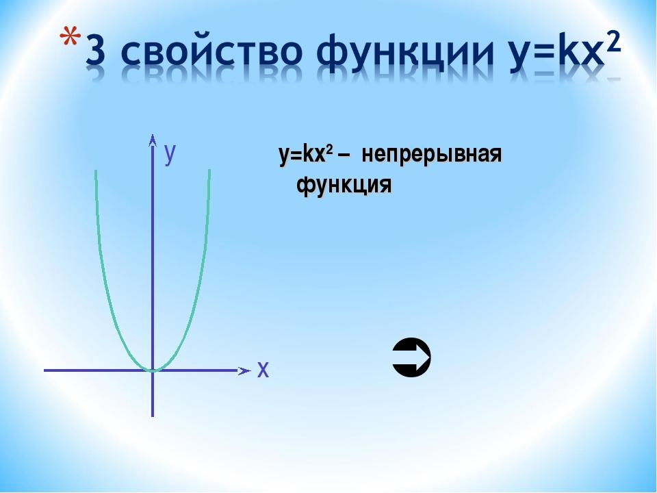 у=kx2 – непрерывная функция х у 