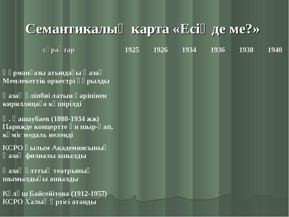 Семантикалық карта «Есіңде ме?» сұрақтар192519261934193619381940 Құрман...