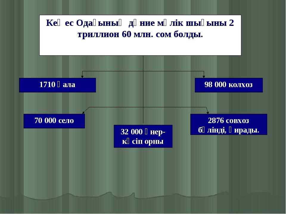 Кеңес Одағының дүние мүлік шығыны 2 триллион 60 млн. сом болды. 70000 село 9...