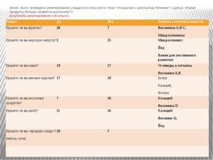 Результаты анкетирования 4-в класса Вопрос Да Нет Нехватка полезных веществ К