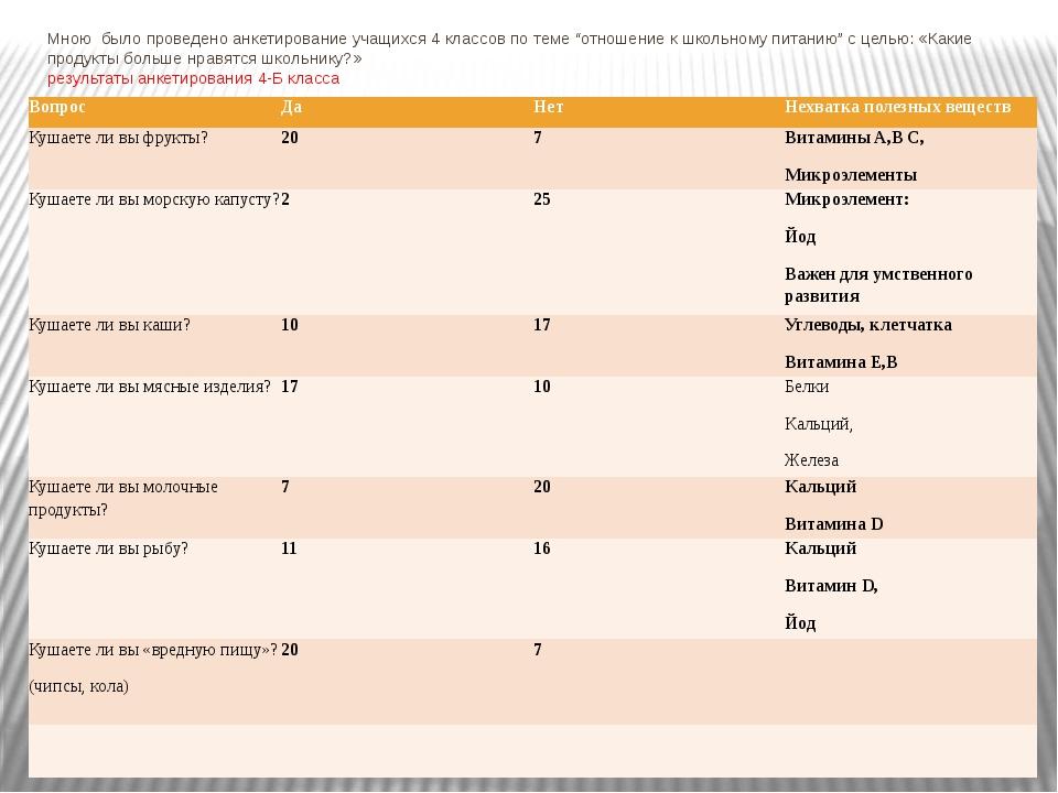 Результаты анкетирования 4-в класса Вопрос Да Нет Нехватка полезных веществ К...