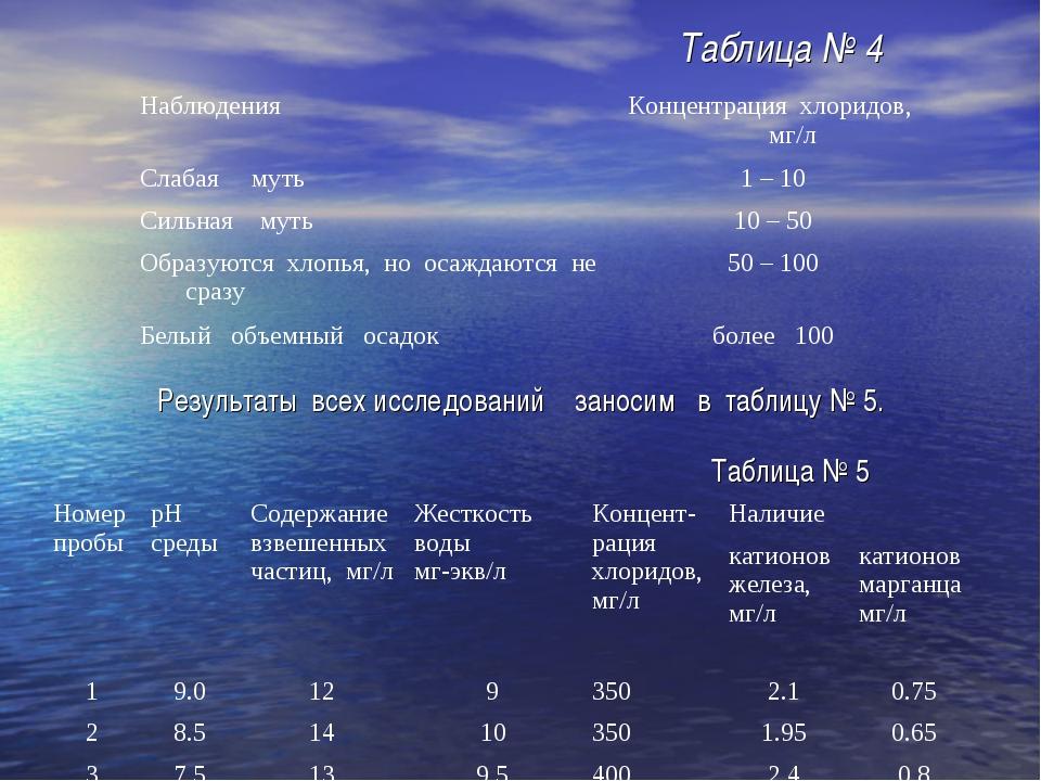 Результаты всех исследований заносим в таблицу № 5. Таблица № 5 Таблица № 4