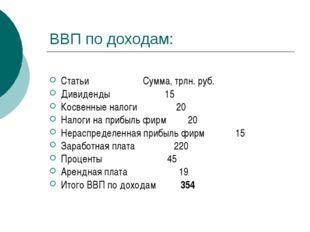 ВВП по доходам: Статьи Сумма, трлн. руб. Дивиденды 15 Косвенные налоги 20