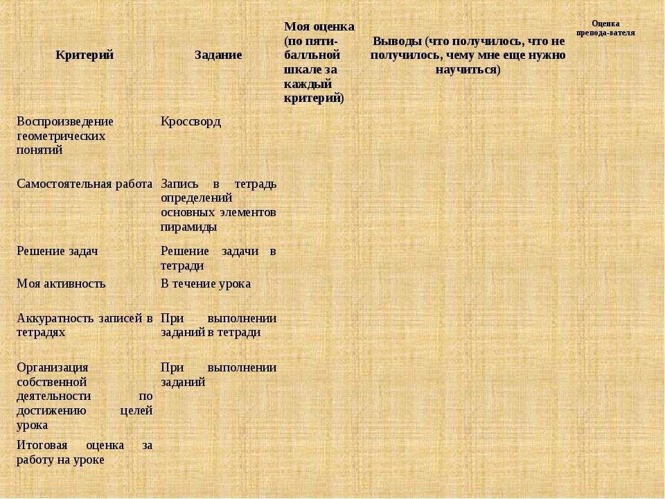 Критерий  ЗаданиеМоя оценка (по пяти-балльной шкале за каждый критери...