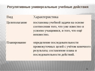 Регулятивные универсальные учебные действия Вид Характеристика Целеполагание