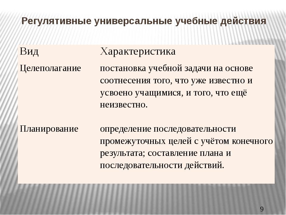 Регулятивные универсальные учебные действия Вид Характеристика Целеполагание...