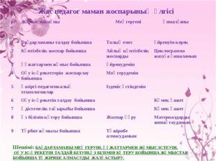 Жас педагог маман жоспарының үлгісі Шешімі: БАҒДАРЛАМАНЫ МЕҢГЕРУІН, ҚҰЖАТТАРМ